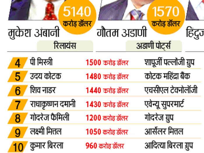 forbes india rich list 2019: लगातार 12वें साल मुकेश अंबानी टॉप पर,गौतम अडानी ने दूसरे स्थान पर बनाई जगह