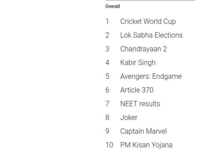 google trends 2019: भारत में इस साल गूगल पर क्या क्या किया गया सबसे ज्यादा सर्च,जानें...